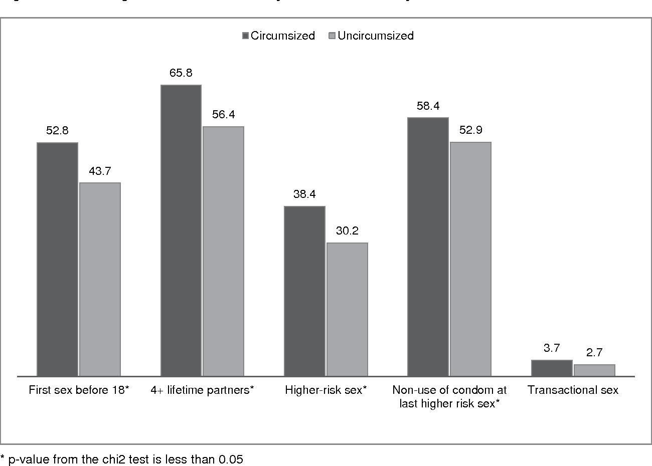 Figure 3. Percentage of men who had risky sexual behavior by circumcision status