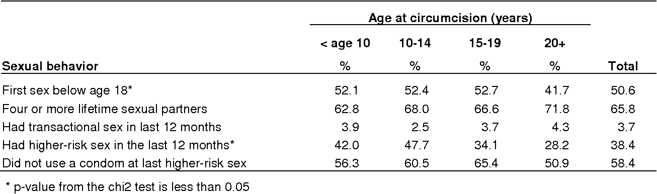Table 2. Among circumcised men, the percentage who reported various risky sexual behaviors, by age at circumcision