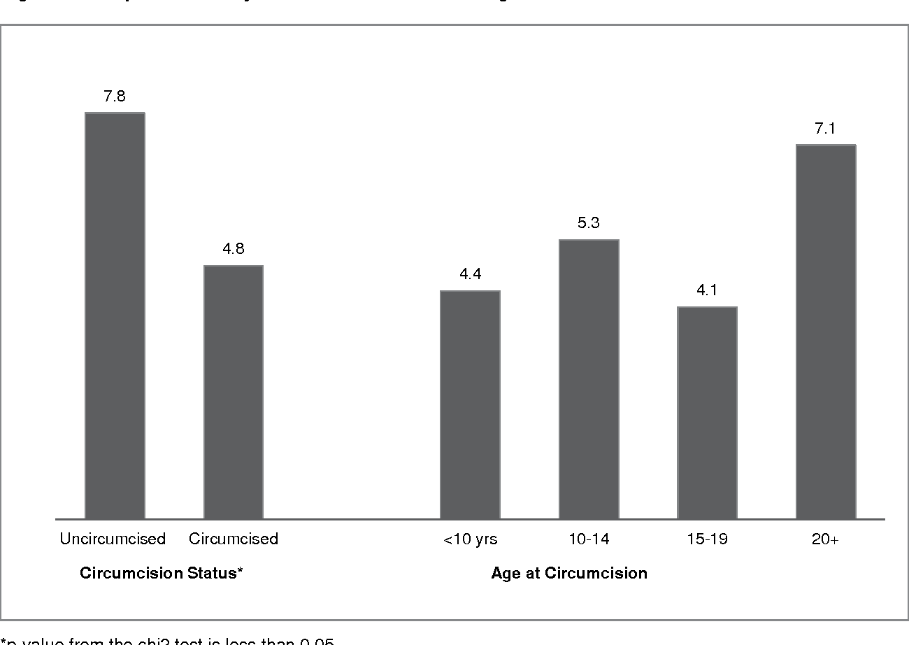 Figure 4. HIV prevalence by circumcision status and age at circumcision