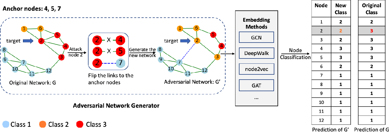 Figure 1 for Graph Universal Adversarial Attacks: A Few Bad Actors Ruin Graph Learning Models