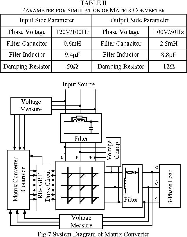 A novel sector partition method for phase to phase voltage