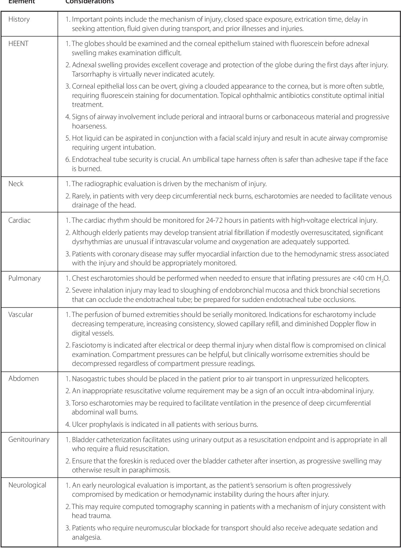 Critical care of the burn patient - Semantic Scholar