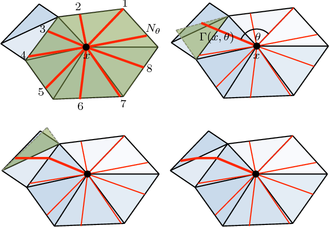 Figure 2 for Geodesic convolutional neural networks on Riemannian manifolds