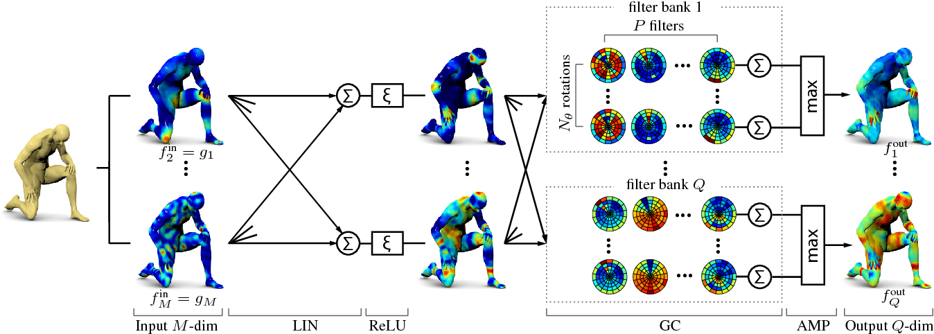 Figure 3 for Geodesic convolutional neural networks on Riemannian manifolds