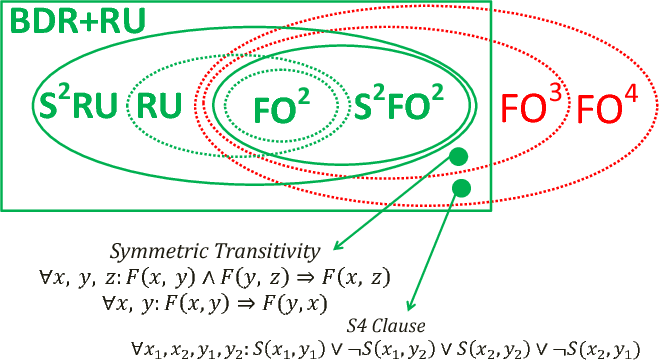 Figure 1 for Domain Recursion for Lifted Inference with Existential Quantifiers