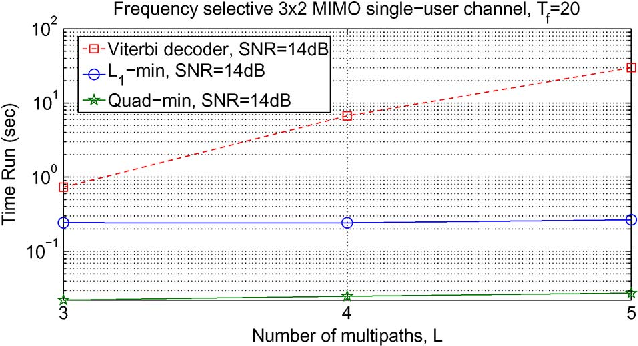 New Iterative Detector of MIMO Transmission Using Sparse