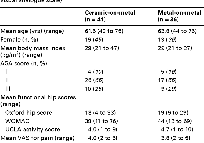 Table I. Baseline demographic and clinical characteristics. Values are means with standard errors (SE) or ranges (ASA, American Society of Anesthesiologists; WOMAC, Western Ontario and McMaster Universities Osteoarthritis Index; UCLA, University of California, Los Angeles; VAS, visual analogue scale)
