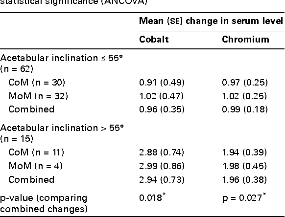 Table III. For the entire cohort of ceramic-on-metal (CoM) and metal-on-metal (MoM) combined, acetabular inclination (AI) > 55° was associated with significantly higher changes in serum metal ion levels from pre-operative values, compared with those with an AI ≤ 55°. Within these categories, changes in serum cobalt and chromium levels were not significantly different between the CoM and MoM cohorts. Asterisks denote statistical significance (ANCOVA)