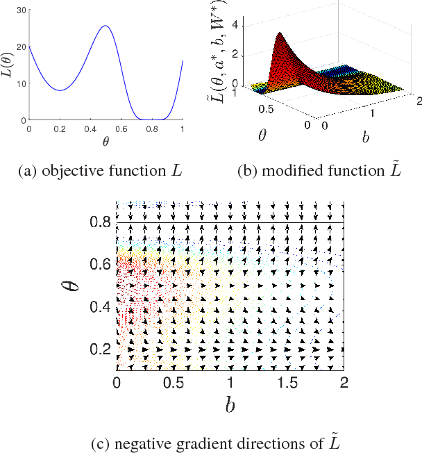 Figure 2 for Elimination of All Bad Local Minima in Deep Learning