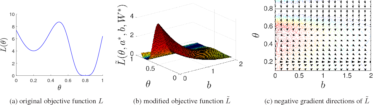 Figure 1 for Elimination of All Bad Local Minima in Deep Learning