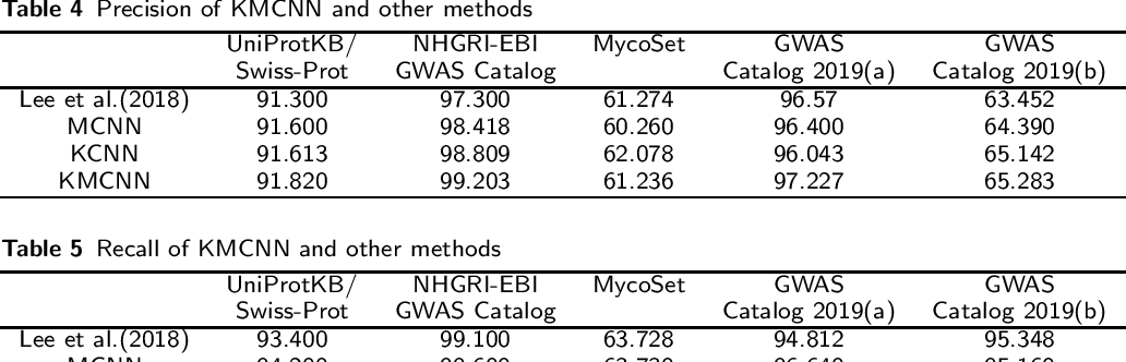 Figure 4 for Literature Triage on Genomic Variation Publications by Knowledge-enhanced Multi-channel CNN