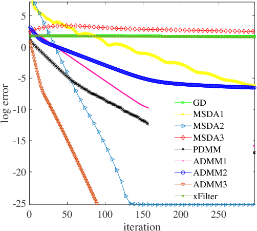 Figure 3 for Distributed Optimization, Averaging via ADMM, and Network Topology