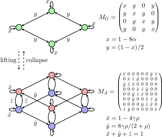 Figure 1 for Distributed Optimization, Averaging via ADMM, and Network Topology