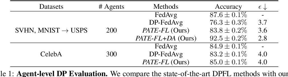 Figure 2 for Voting-based Approaches For Differentially Private Federated Learning