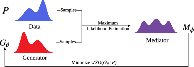 Figure 1 for CoT: Cooperative Training for Generative Modeling of Discrete Data
