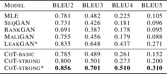 Figure 4 for CoT: Cooperative Training for Generative Modeling of Discrete Data