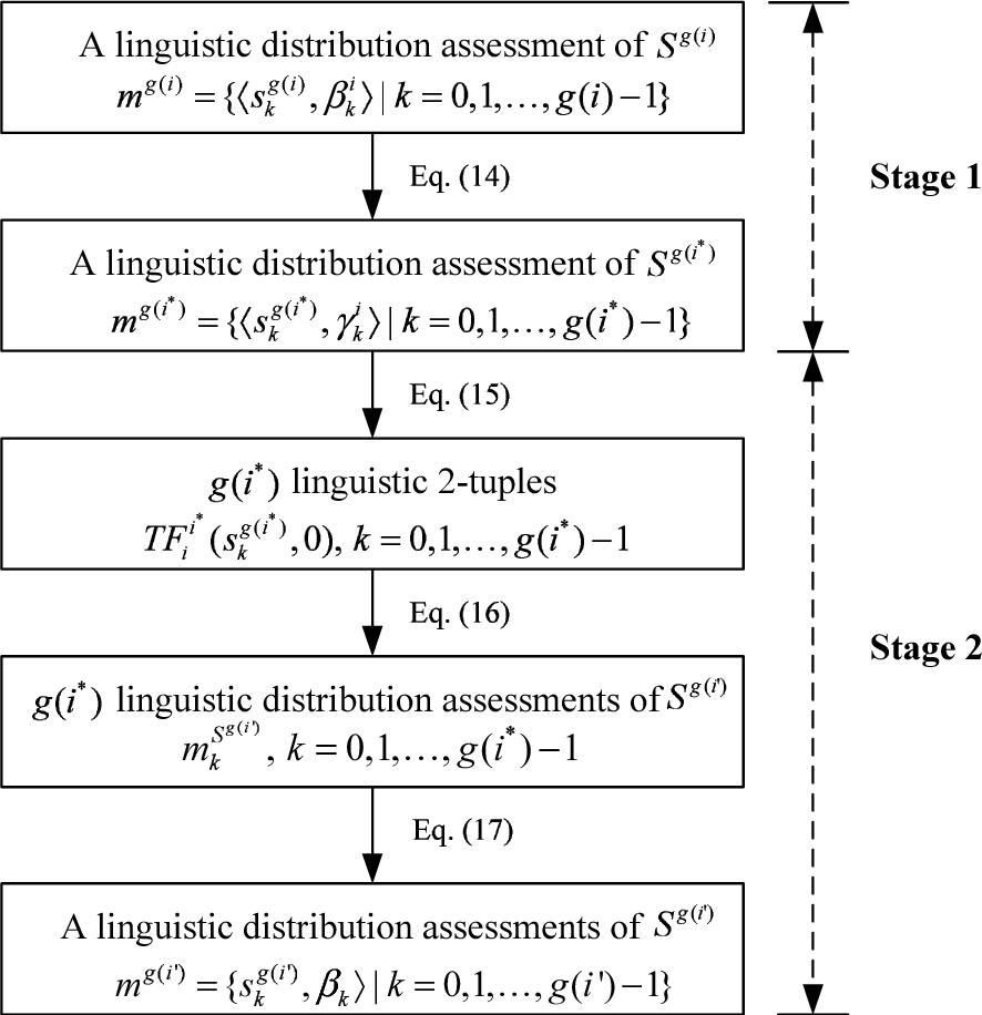 Figure 1 for Managing Multi-Granular Linguistic Distribution Assessments in Large-Scale Multi-Attribute Group Decision Making