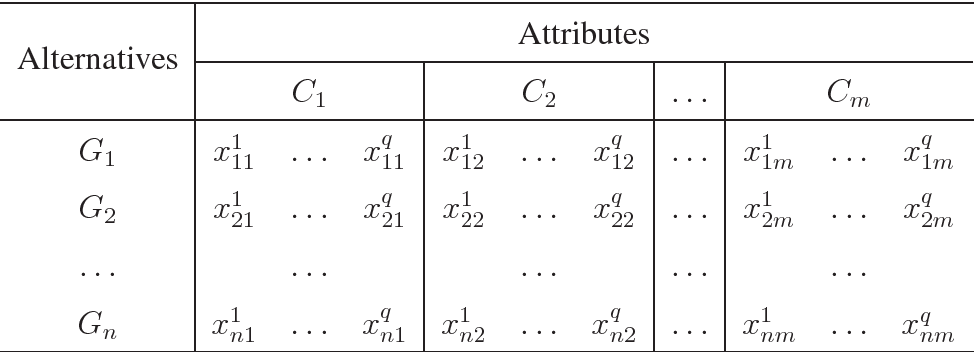 Figure 3 for Managing Multi-Granular Linguistic Distribution Assessments in Large-Scale Multi-Attribute Group Decision Making