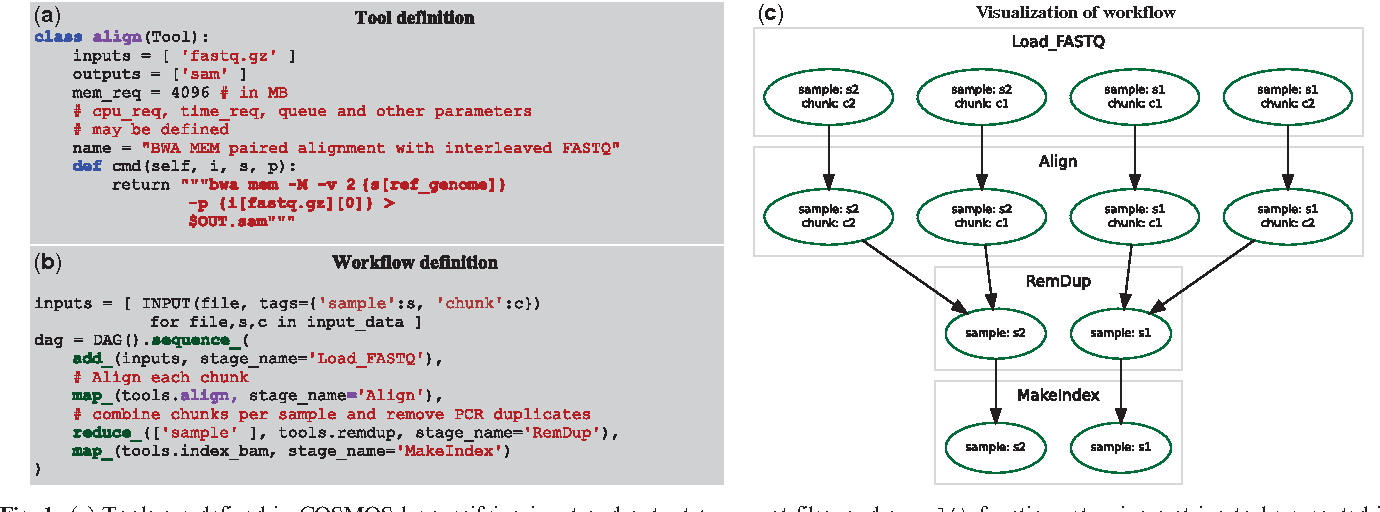 Figure 1 from COSMOS: Python library for massively parallel