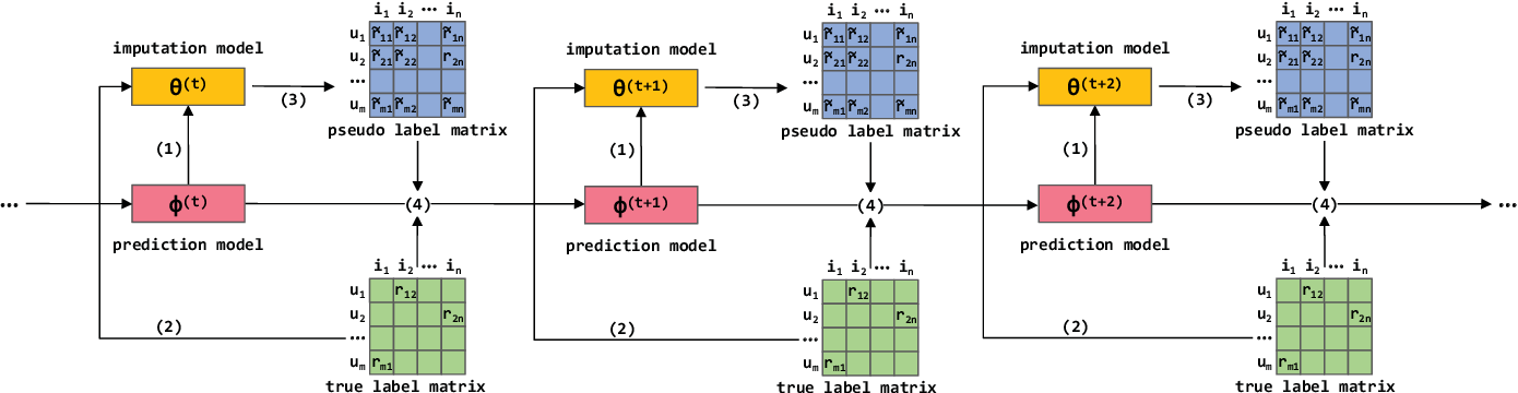 Figure 1 for Enhanced Doubly Robust Learning for Debiasing Post-click Conversion Rate Estimation