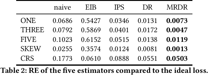 Figure 3 for Enhanced Doubly Robust Learning for Debiasing Post-click Conversion Rate Estimation