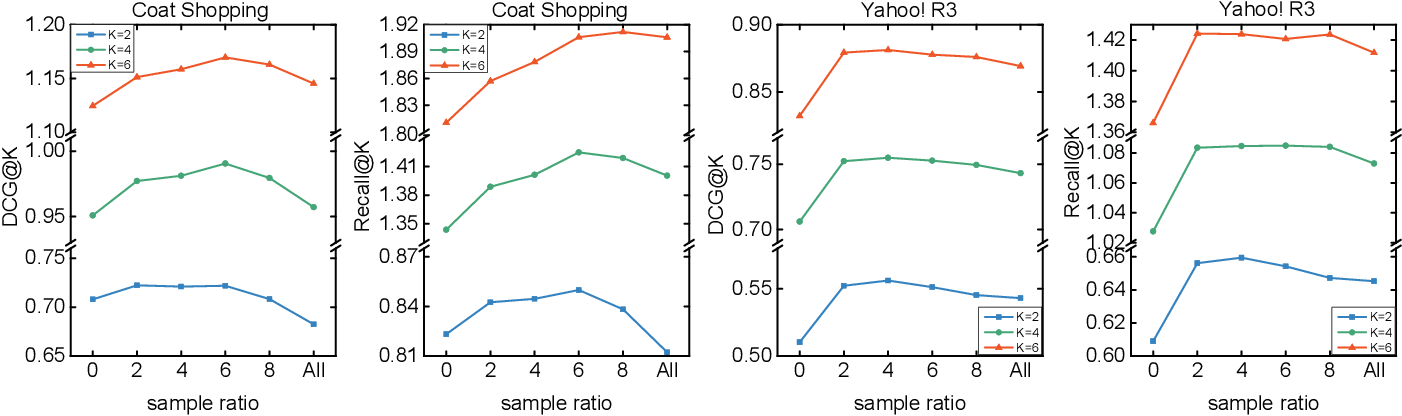 Figure 4 for Enhanced Doubly Robust Learning for Debiasing Post-click Conversion Rate Estimation