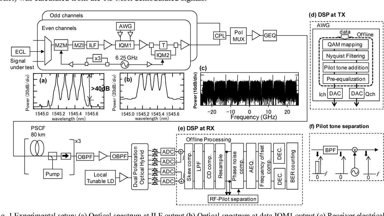 Fig. 1 Experimental setup: (a) Optical spectrum at ILF output (b