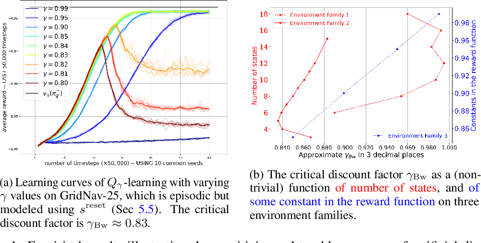 Figure 1 for Examining average and discounted reward optimality criteria in reinforcement learning