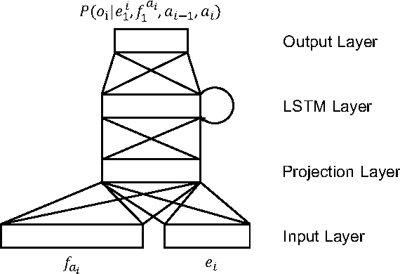 Figure 3 for LSTM Neural Reordering Feature for Statistical Machine Translation