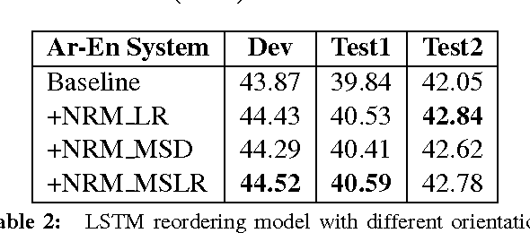 Figure 4 for LSTM Neural Reordering Feature for Statistical Machine Translation