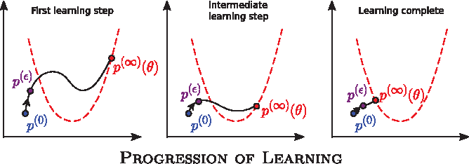 Figure 1 for A new method for parameter estimation in probabilistic models: Minimum probability flow
