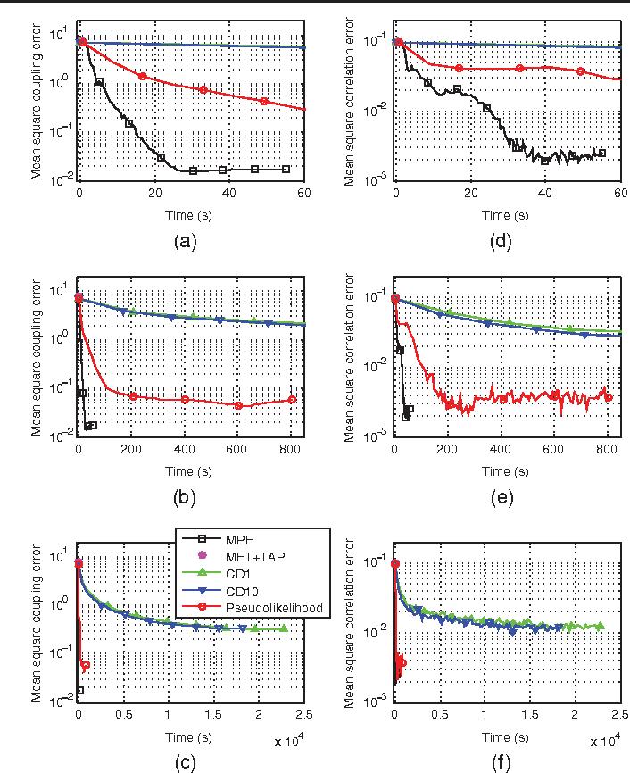 Figure 2 for A new method for parameter estimation in probabilistic models: Minimum probability flow