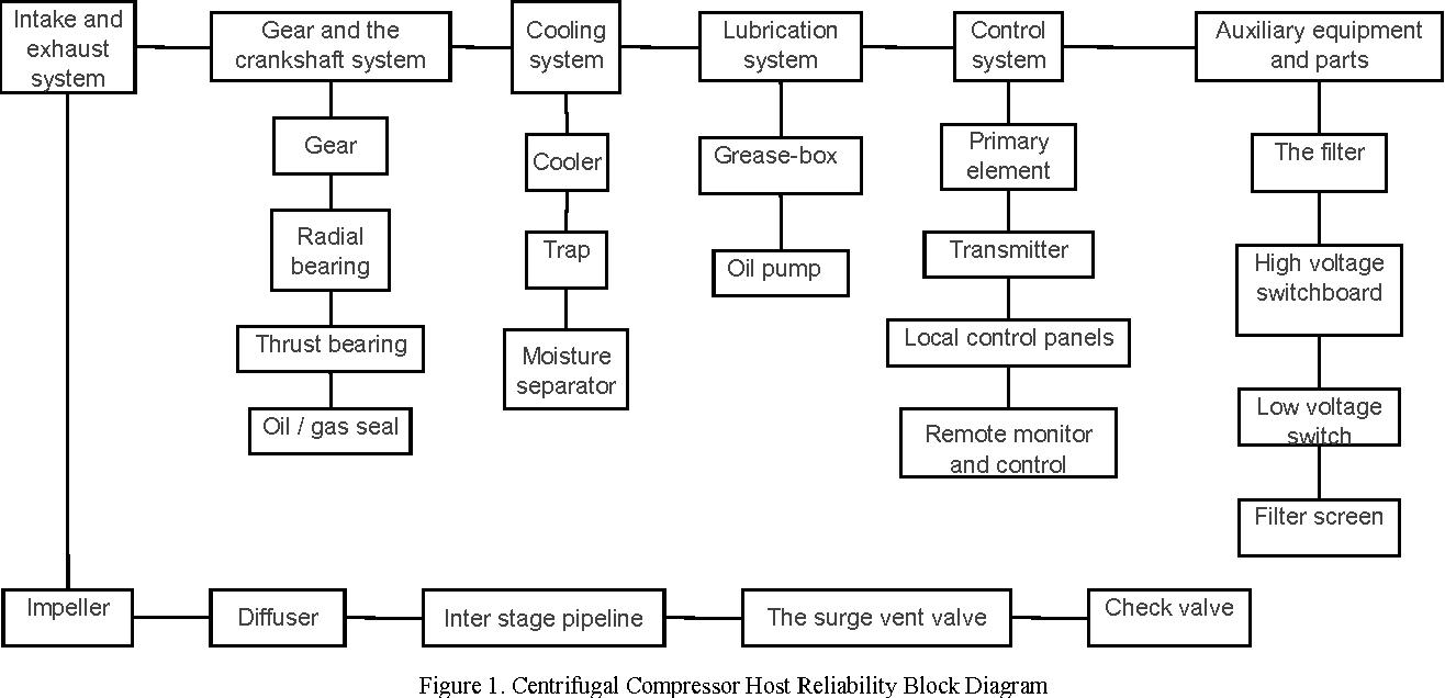 centrifugal compressor host reliability block diagram