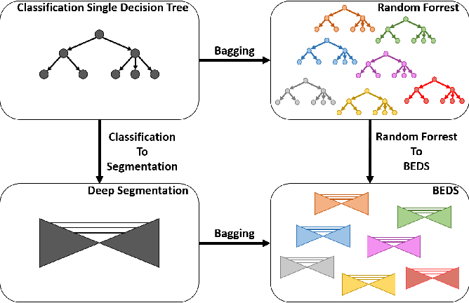 Figure 1 for BEDS: Bagging ensemble deep segmentation for nucleus segmentation with testing stage stain augmentation