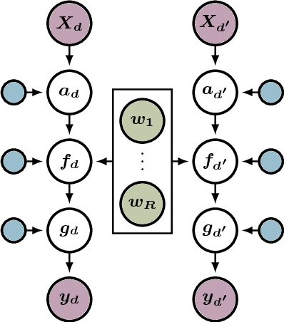 Figure 1 for Bayesian Alignments of Warped Multi-Output Gaussian Processes