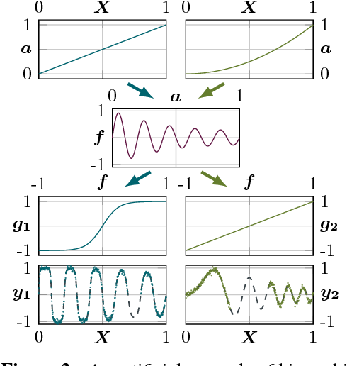 Figure 3 for Bayesian Alignments of Warped Multi-Output Gaussian Processes