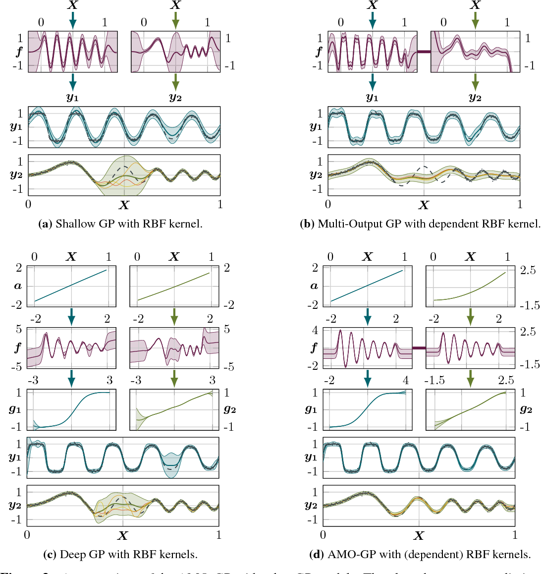 Figure 4 for Bayesian Alignments of Warped Multi-Output Gaussian Processes