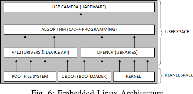 Embedded vision : Enhancing embedded platform for face