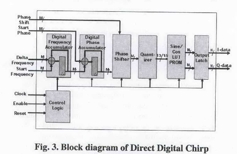 Figure 3 from ISRO's programmable digital waveform generator