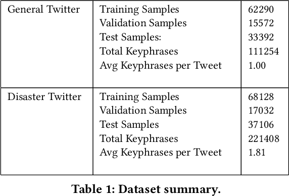 Figure 2 for Keyphrase Extraction from Disaster-related Tweets