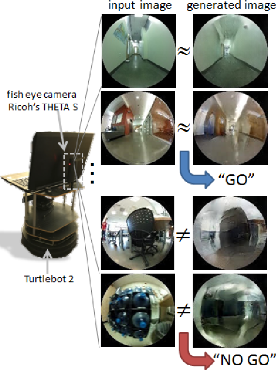 Figure 1 for To Go or Not To Go? A Near Unsupervised Learning Approach For Robot Navigation