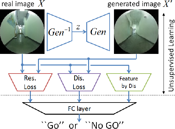 Figure 4 for To Go or Not To Go? A Near Unsupervised Learning Approach For Robot Navigation