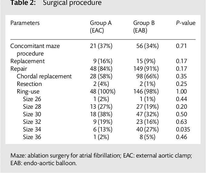 PDF] Comparing the endo-aortic balloon and the external aortic clamp