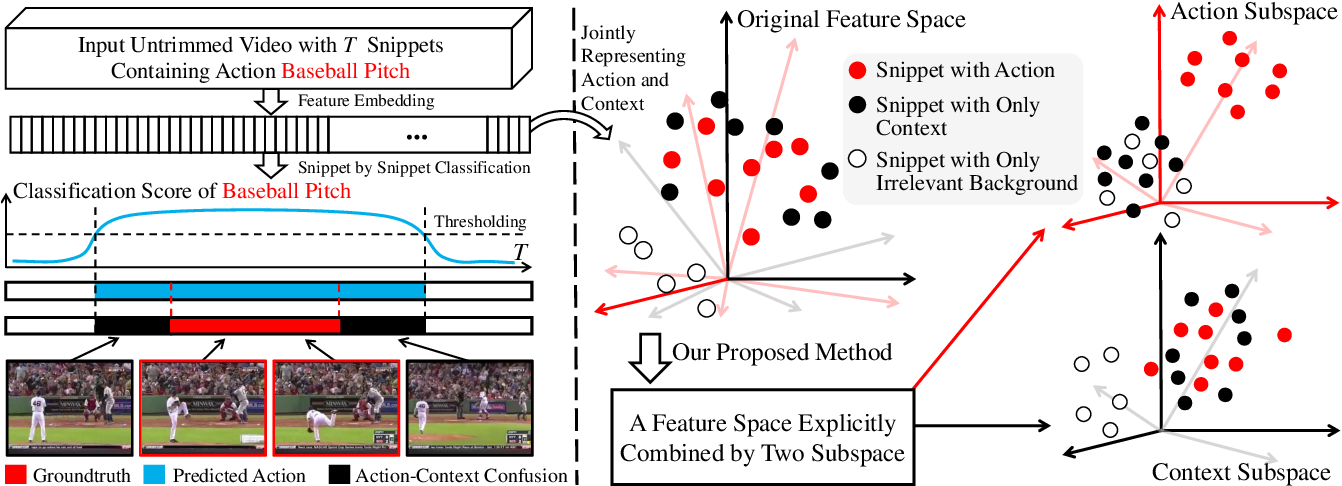 Figure 1 for Weakly Supervised Temporal Action Localization Through Learning Explicit Subspaces for Action and Context