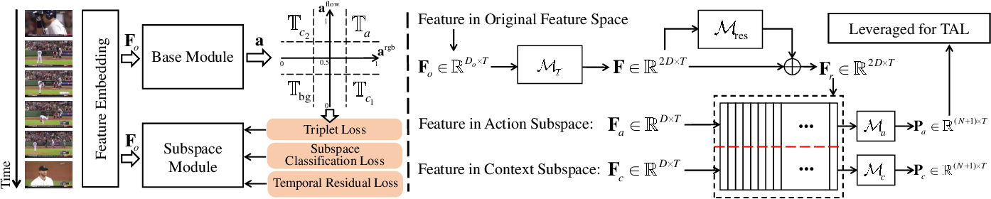 Figure 3 for Weakly Supervised Temporal Action Localization Through Learning Explicit Subspaces for Action and Context