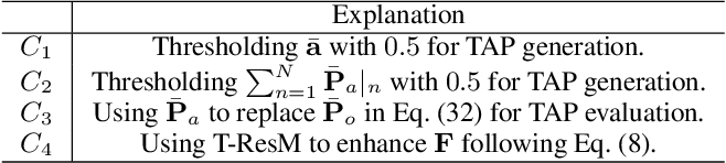 Figure 2 for Weakly Supervised Temporal Action Localization Through Learning Explicit Subspaces for Action and Context