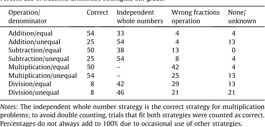 Table 3 From An Integrated Theory Of Whole Number And Fractions