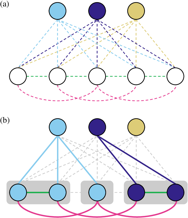 Figure 1 for The Semantic Mutex Watershed for Efficient Bottom-Up Semantic Instance Segmentation