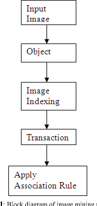 Figure 1: Block diagram of image mining method