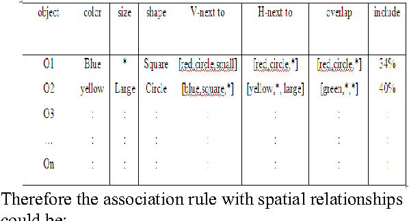 Table 1: First database contains the objects and its features